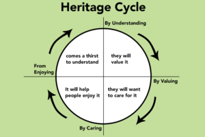 An infographic of the heritage cycle.